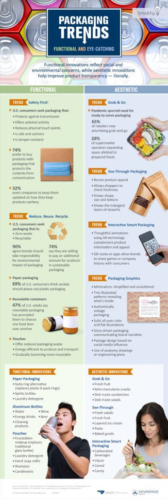 Infographic of packaging trends